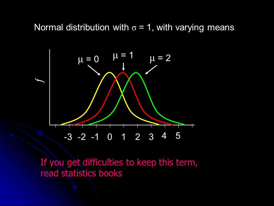 μ = 1 μ = 2 μ = 0 ƒ Normal distribution with σ = 1, with varying means