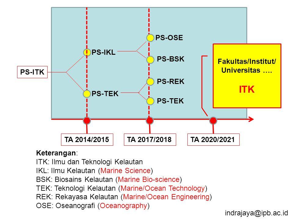 ITK PS-OSE Fakultas/Institut/ Universitas …. PS-IKL PS-BSK PS-ITK