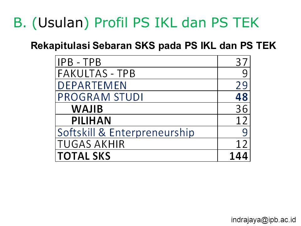 B. (Usulan) Profil PS IKL dan PS TEK