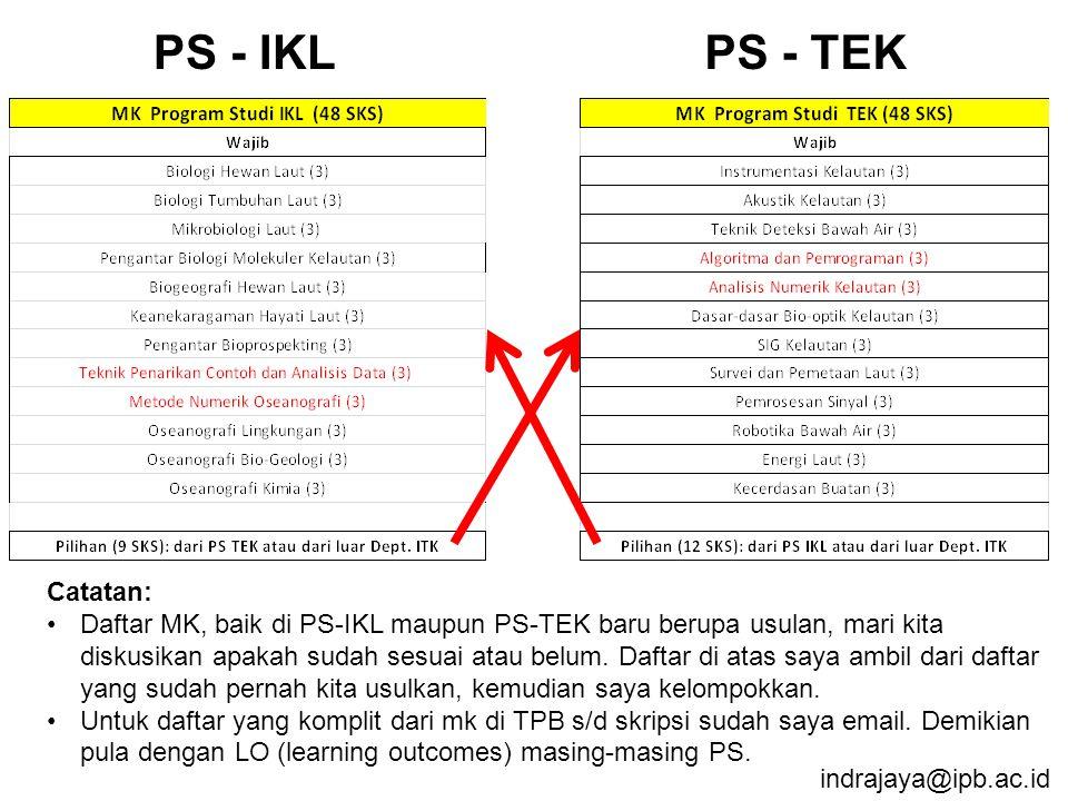 PS - IKL PS - TEK Catatan: