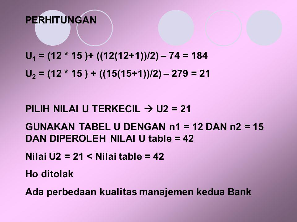 PERHITUNGAN U1 = (12 * 15 )+ ((12(12+1))/2) – 74 = 184. U2 = (12 * 15 ) + ((15(15+1))/2) – 279 = 21.