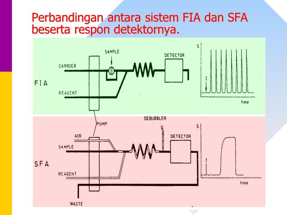 Perbandingan antara sistem FIA dan SFA beserta respon detektornya.