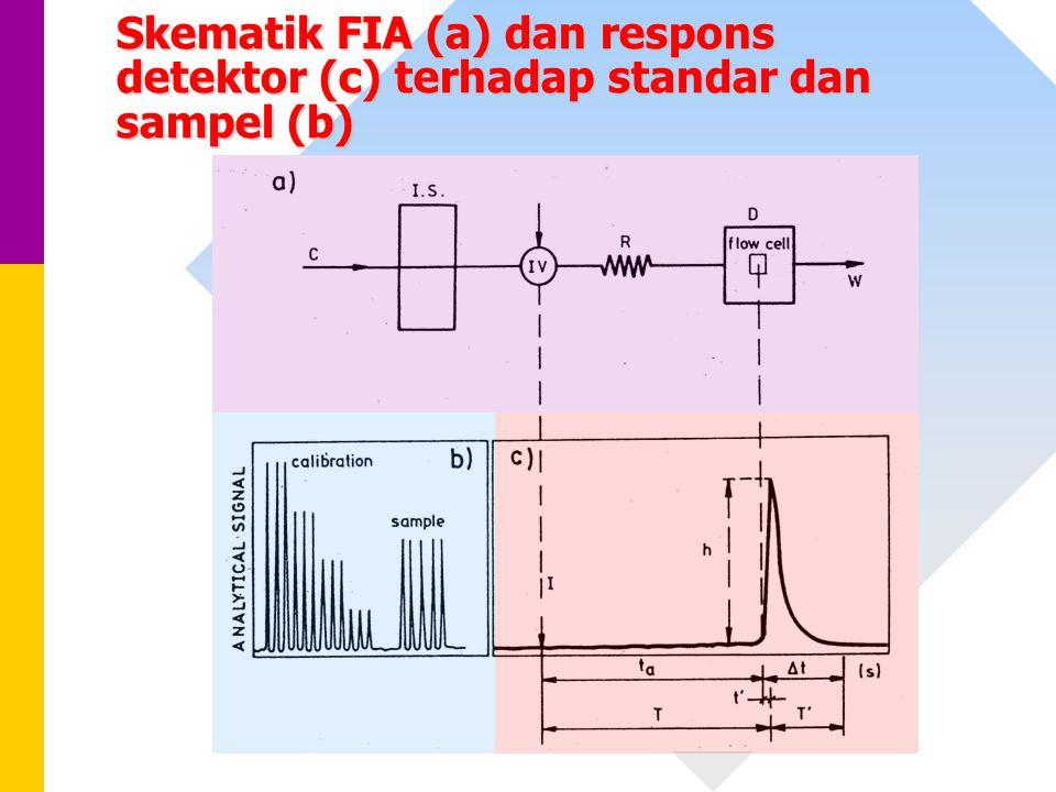 Skematik FIA (a) dan respons detektor (c) terhadap standar dan sampel (b)