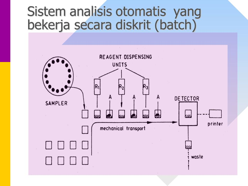 Sistem analisis otomatis yang bekerja secara diskrit (batch)