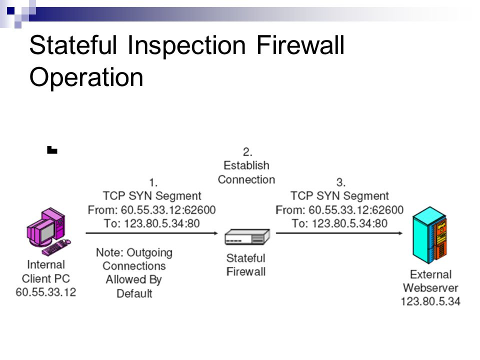 Stateful Inspection Firewall Operation