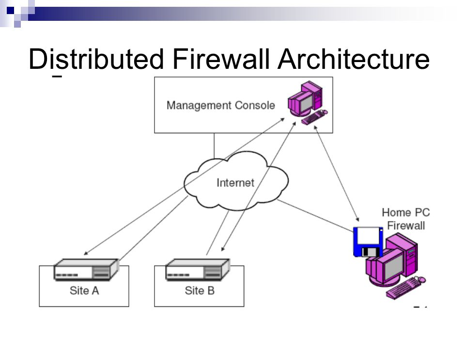 Distributed Firewall Architecture