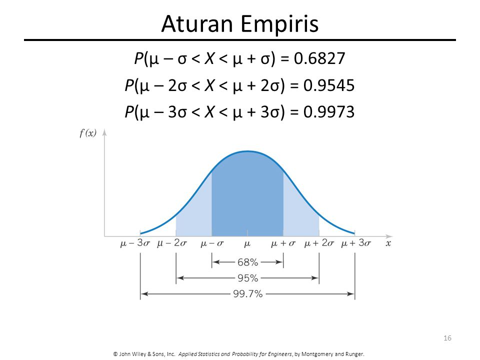Aturan Empiris P(μ – σ < X < μ + σ) = 0.6827 P(μ – 2σ < X < μ + 2σ) = 0.9545 P(μ – 3σ < X < μ + 3σ) = 0.9973