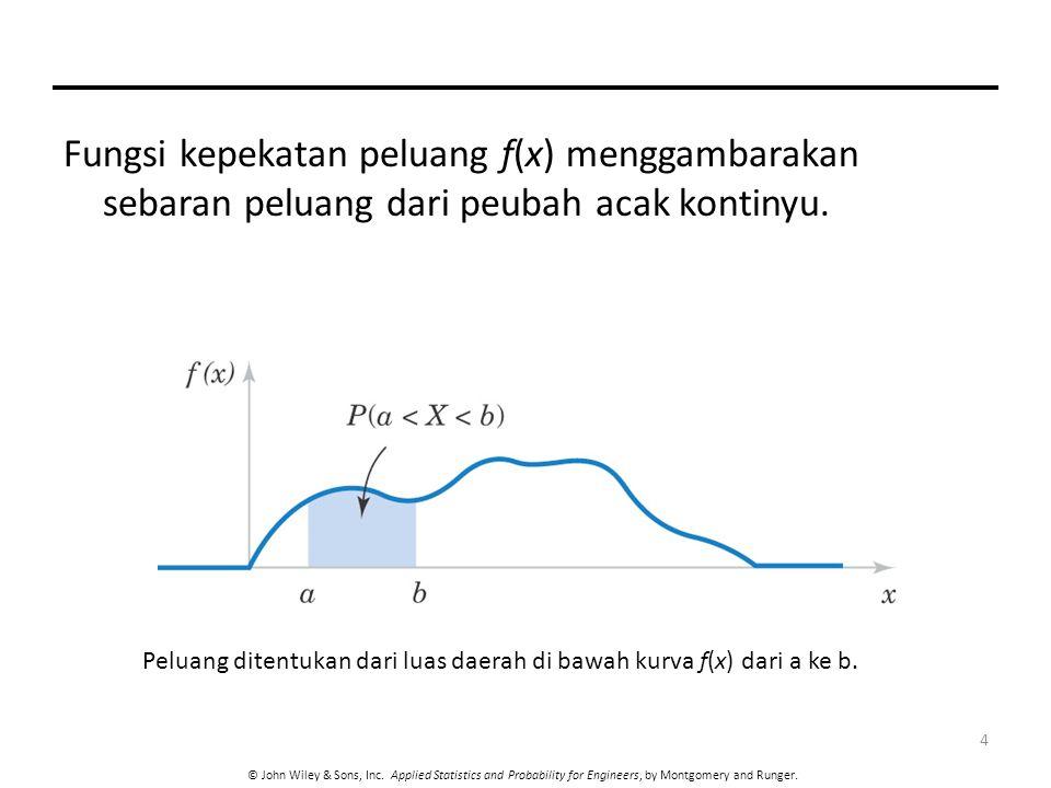 Fungsi kepekatan peluang f(x) menggambarakan sebaran peluang dari peubah acak kontinyu.