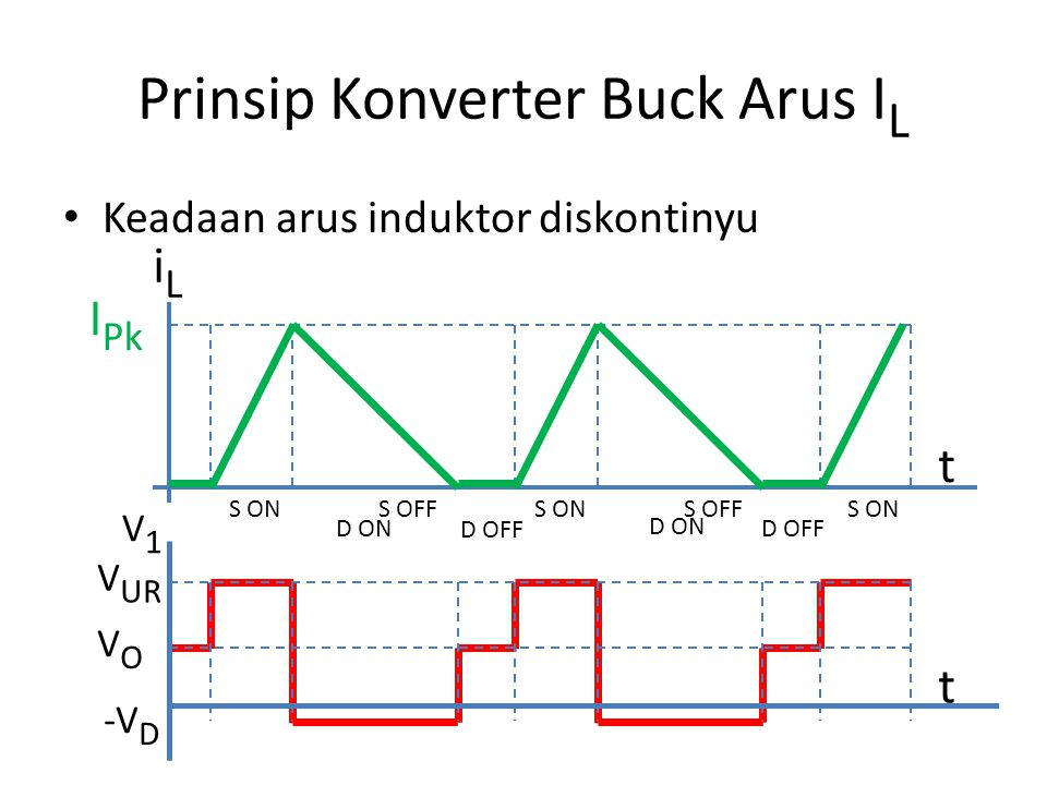Prinsip Konverter Buck Arus IL