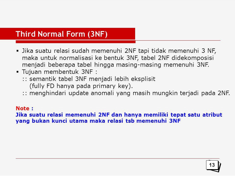 Third Normal Form (3NF) Jika suatu relasi sudah memenuhi 2NF tapi tidak memenuhi 3 NF, maka untuk normalisasi ke bentuk 3NF, tabel 2NF didekomposisi.