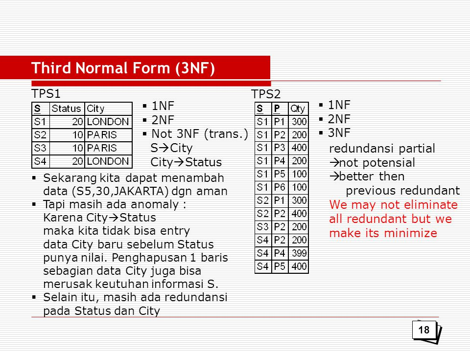 Third Normal Form (3NF) TPS1 TPS2 1NF 1NF 2NF 2NF Not 3NF (trans.) 3NF