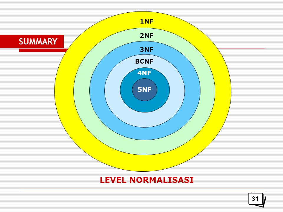 1NF 2NF SUMMARY 3NF BCNF 4NF 5NF LEVEL NORMALISASI 31