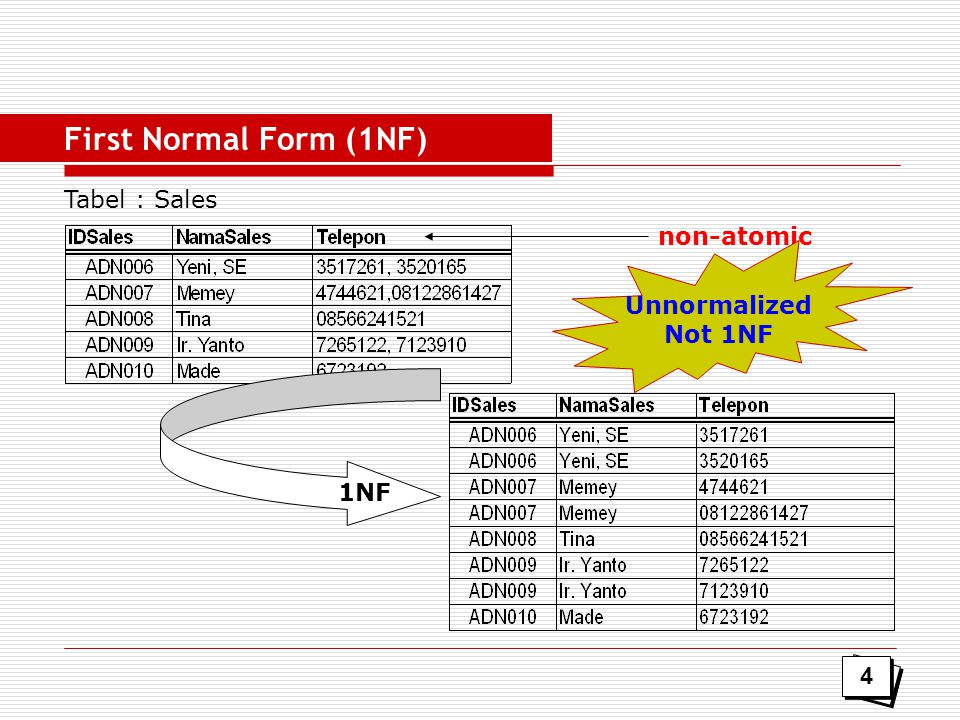 First Normal Form (1NF) Tabel : Sales non-atomic Unnormalized Not 1NF