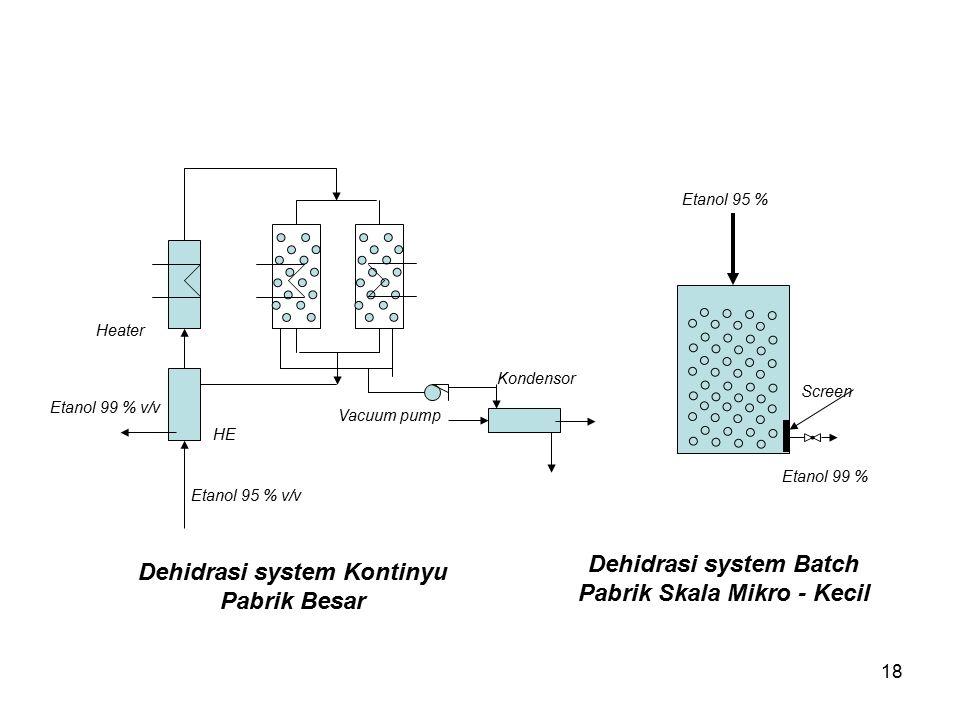 Dehidrasi system Batch Pabrik Skala Mikro - Kecil
