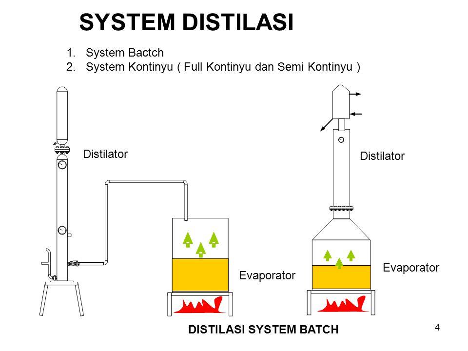 SYSTEM DISTILASI 1. System Bactch