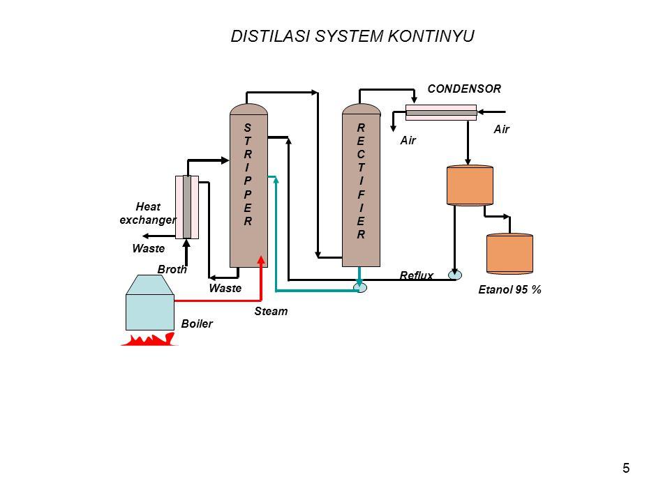 DISTILASI SYSTEM KONTINYU
