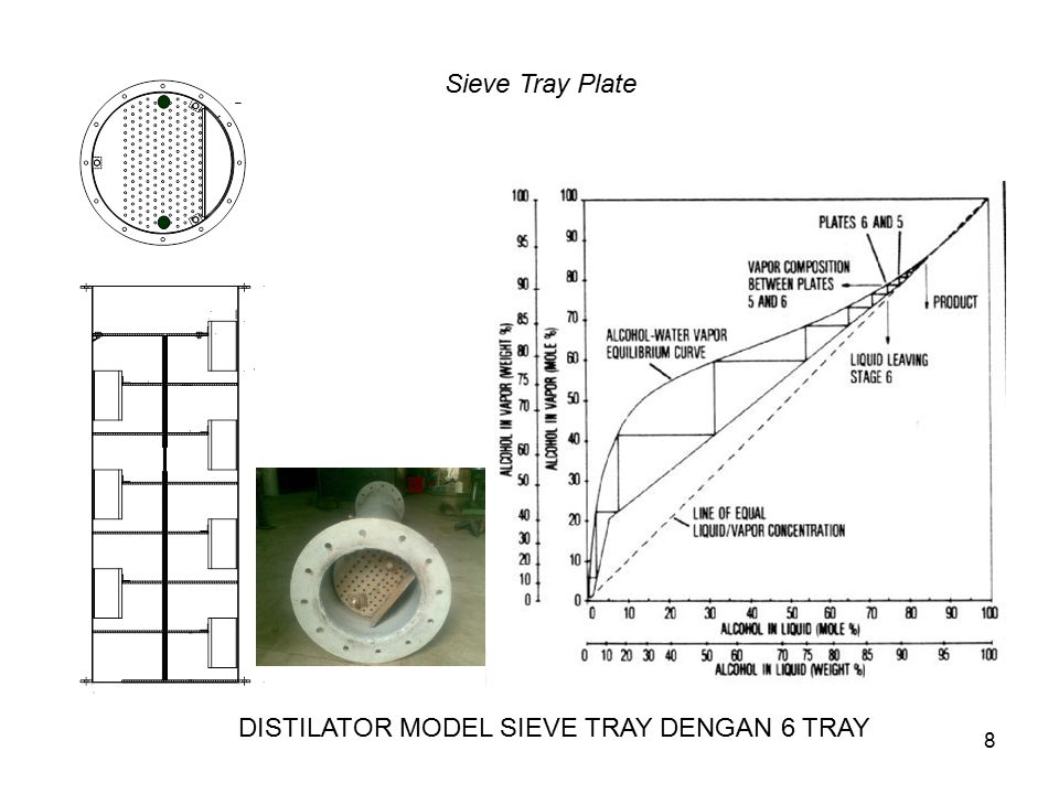 Sieve Tray Plate DISTILATOR MODEL SIEVE TRAY DENGAN 6 TRAY