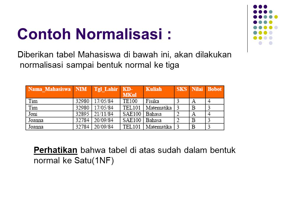 Contoh Normalisasi : Diberikan tabel Mahasiswa di bawah ini, akan dilakukan. normalisasi sampai bentuk normal ke tiga.