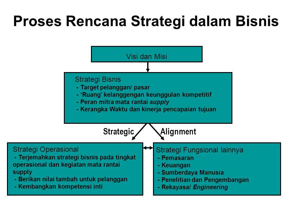 Proses Rencana Strategi dalam Bisnis