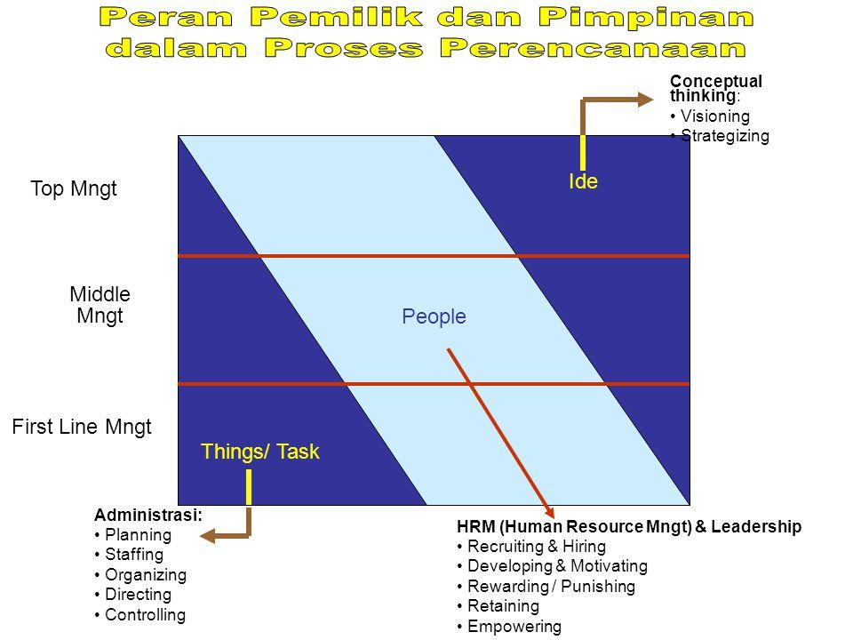 Peran Pemilik dan Pimpinan dalam Proses Perencanaan