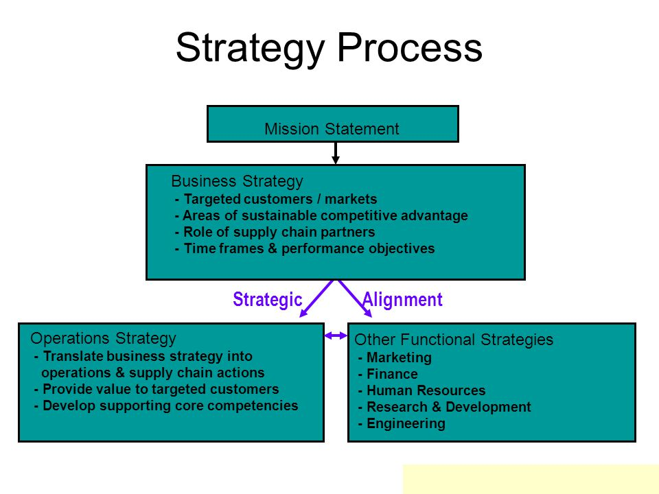 Strategy Process Strategic Alignment Mission Statement