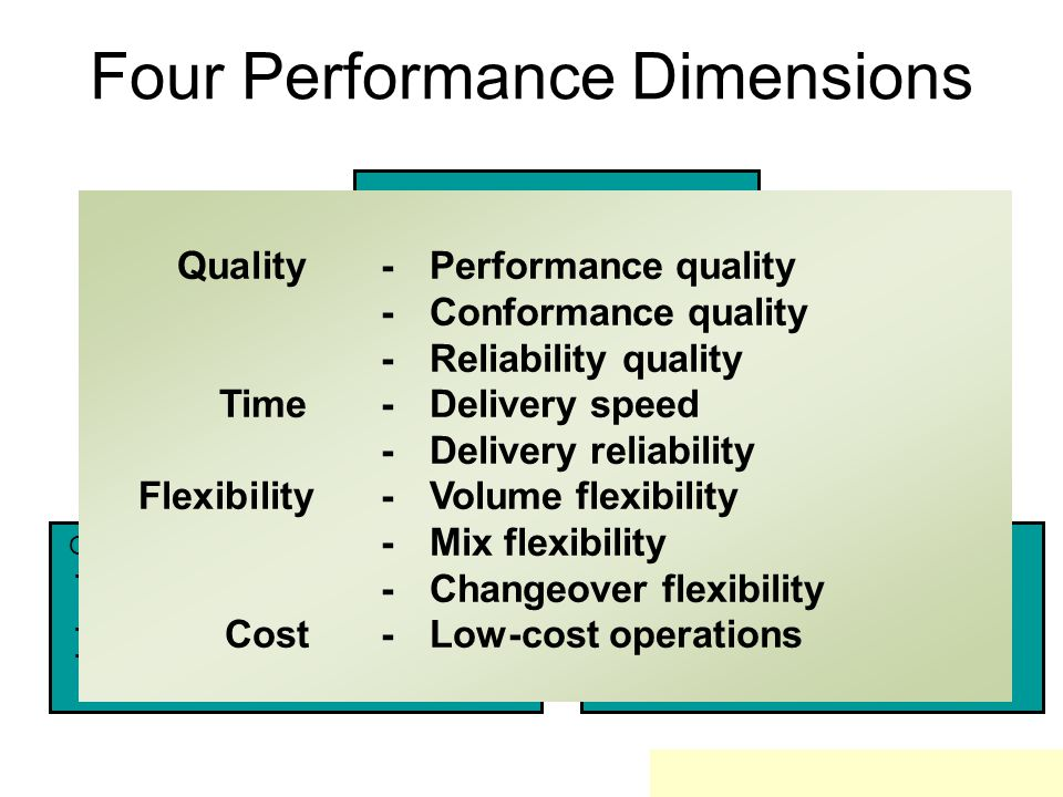 Four Performance Dimensions