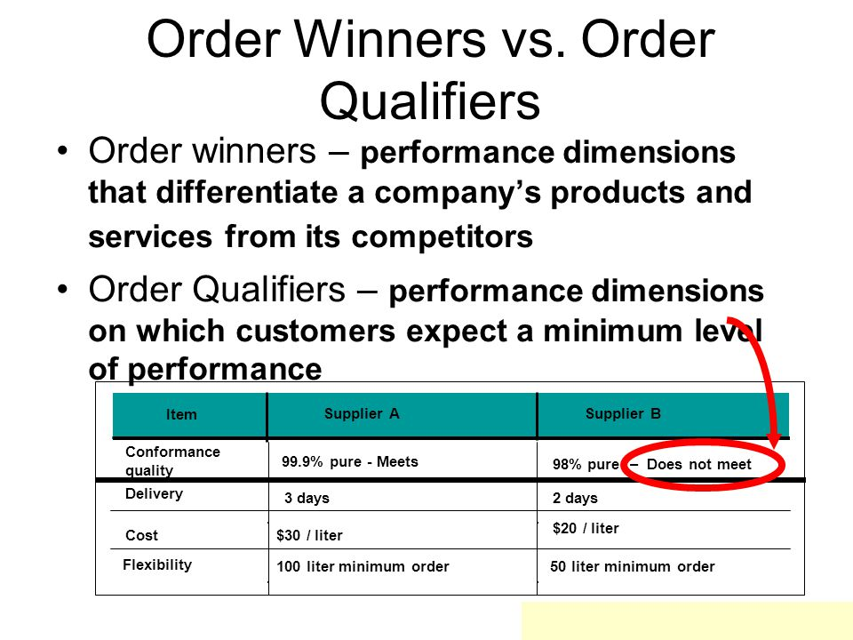 Order Winners vs. Order Qualifiers