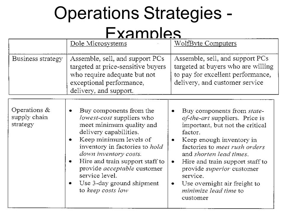 Operations Strategies - Examples