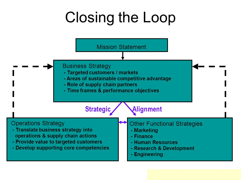Closing the Loop Strategic Alignment Mission Statement