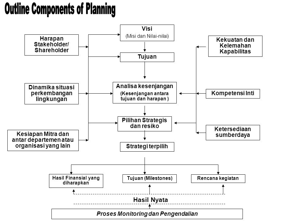 Outline Components of Planning