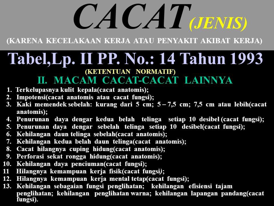 CACAT(JENIS) Tabel,Lp. II PP. No.: 14 Tahun 1993