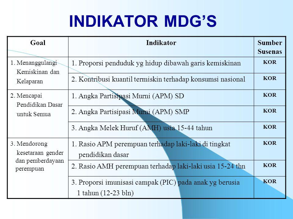 INDIKATOR MDG'S Goal Indikator Sumber Susenas