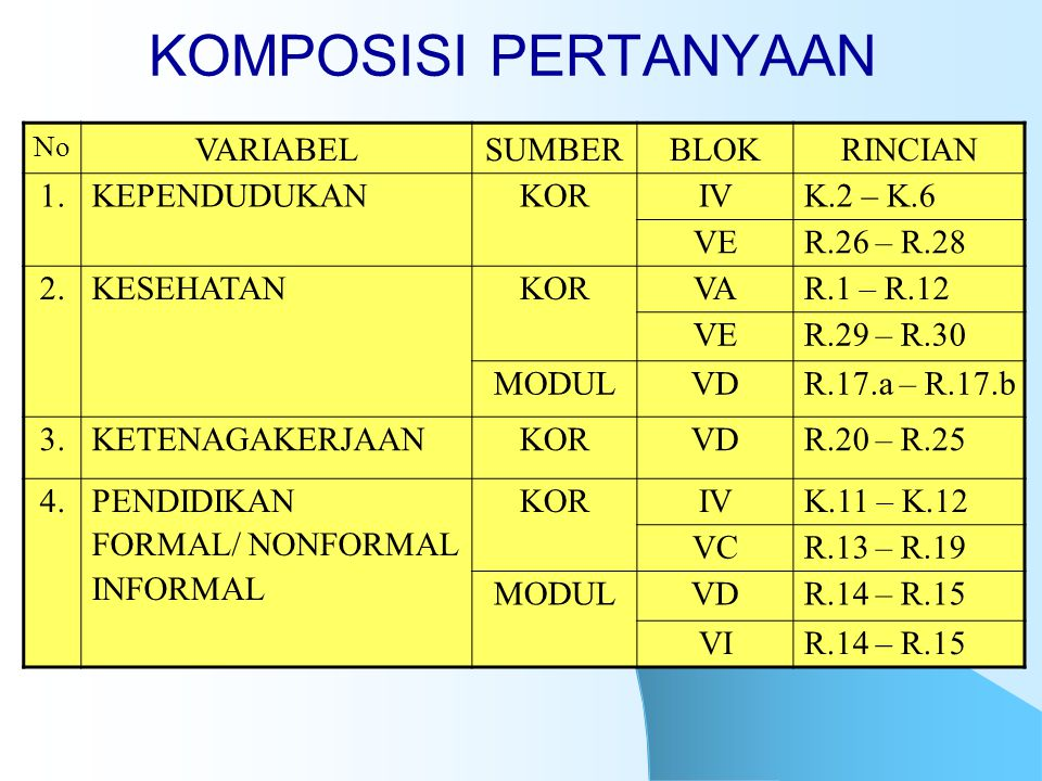 KOMPOSISI PERTANYAAN VARIABEL SUMBER BLOK RINCIAN 1. KEPENDUDUKAN KOR