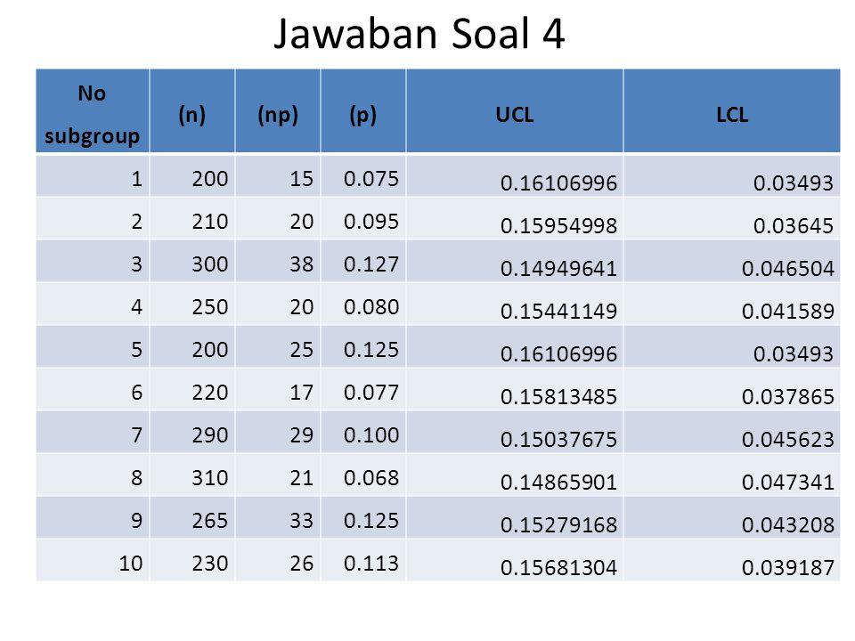 Jawaban Soal 4 No subgroup (n) (np) (p) UCL LCL 1 200 15 0.075