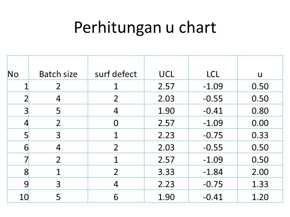 Perhitungan u chart No Batch size surf defect UCL LCL u 1 2 2.57 -1.09