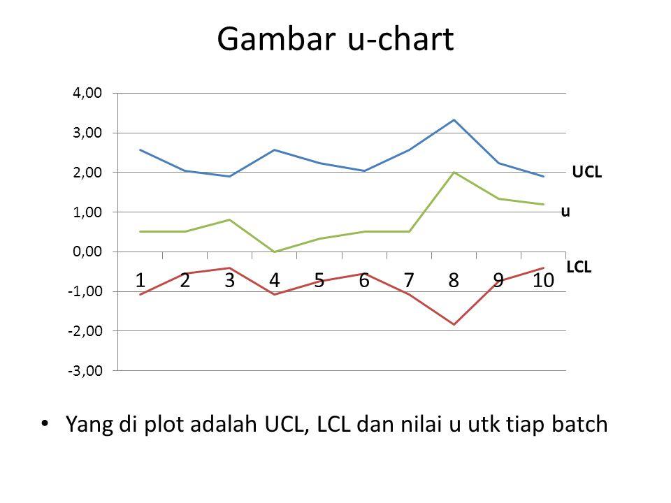 Gambar u-chart Yang di plot adalah UCL, LCL dan nilai u utk tiap batch