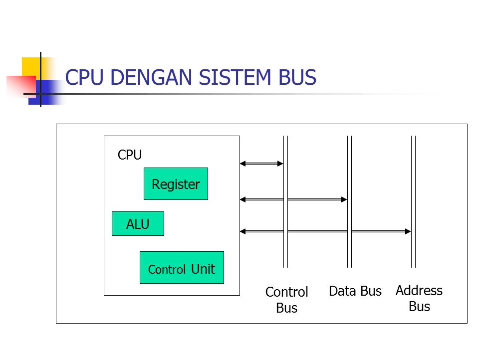 CPU DENGAN SISTEM BUS CPU Register ALU Control Bus Data Bus
