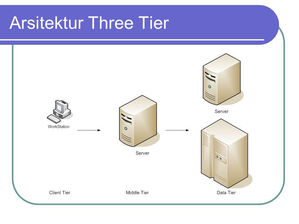 Arsitektur Three Tier Berkembang sejak tahun 1990