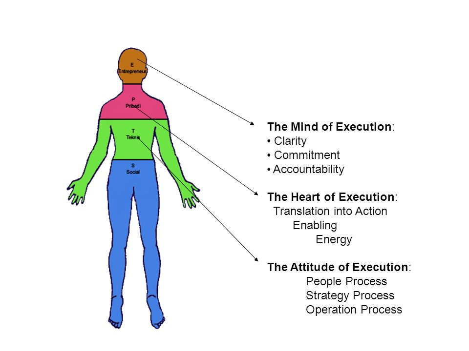 The Mind of Execution: Clarity. Commitment. Accountability. The Heart of Execution: Translation into Action.