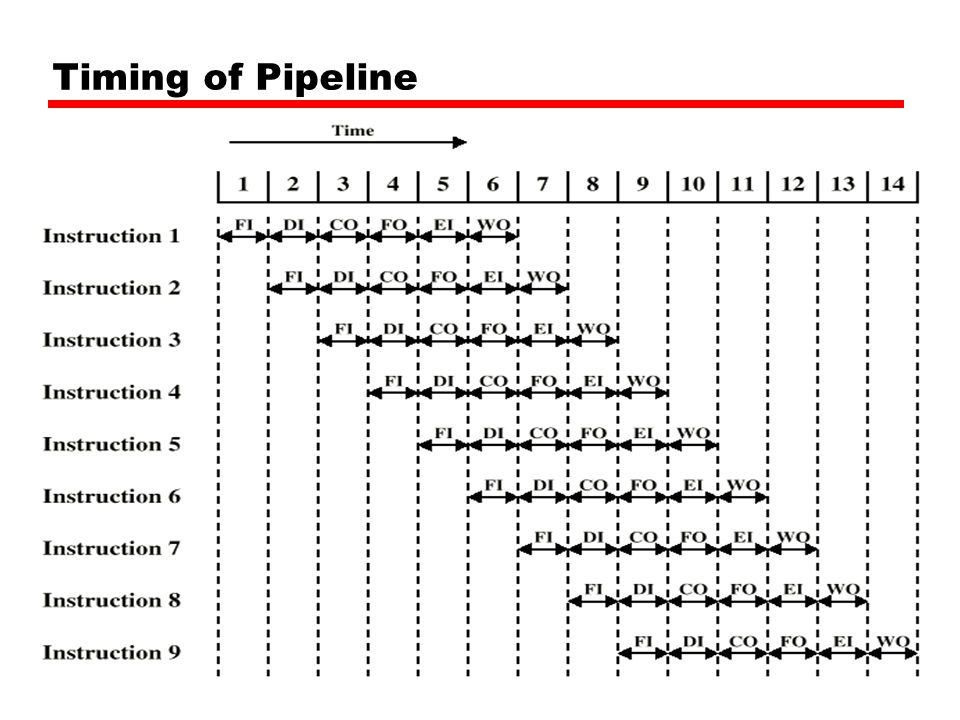 Timing of Pipeline 39