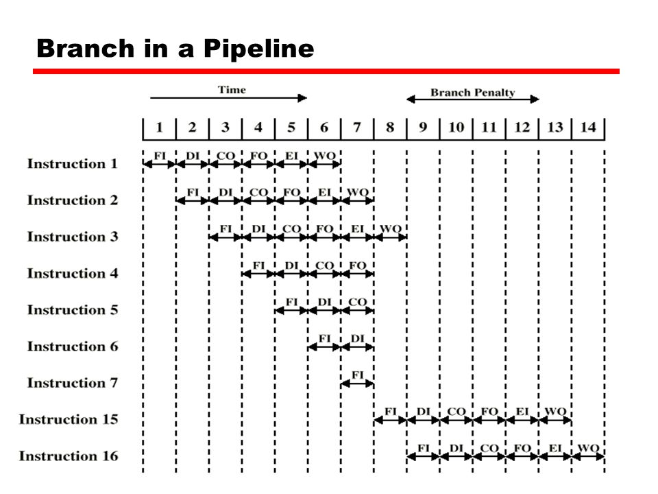 Branch in a Pipeline 40