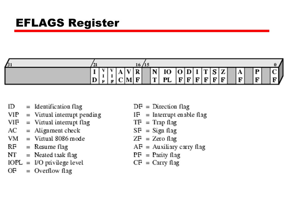 EFLAGS Register