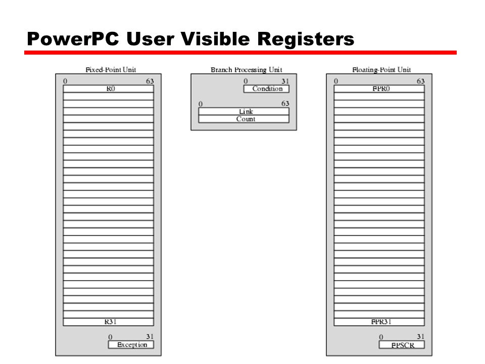 PowerPC User Visible Registers