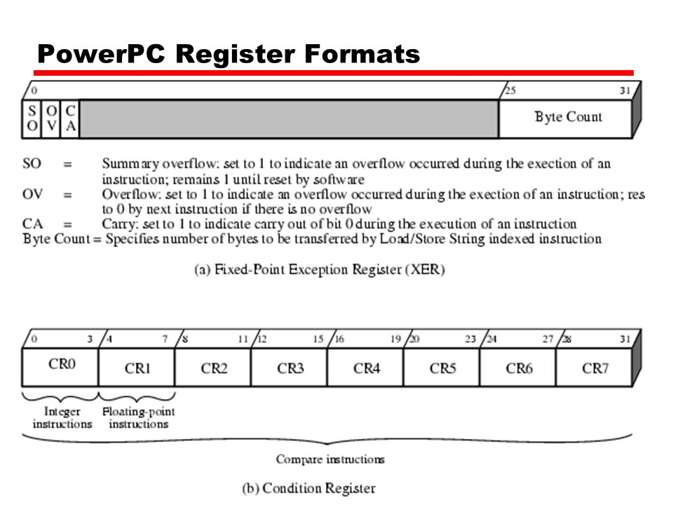PowerPC Register Formats