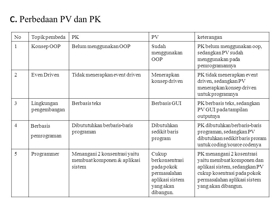 c. Perbedaan PV dan PK No Topik pembeda PK PV keterangan 1 Konsep OOP