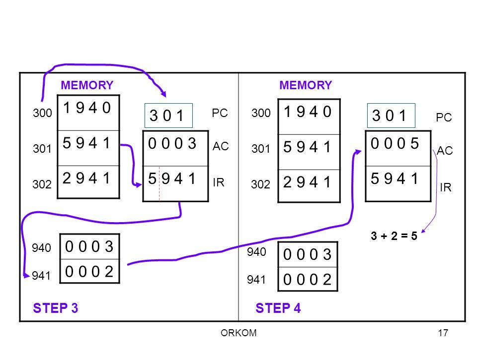 MEMORY MEMORY. 1 9 4 0. 5 9 4 1. 2 9 4 1. 1 9 4 0. 5 9 4 1. 2 9 4 1. 300. 3 0 1. PC. 300.