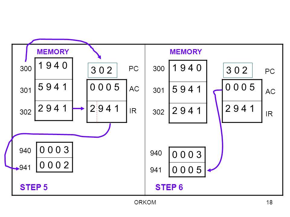 MEMORY MEMORY. 1 9 4 0. 5 9 4 1. 2 9 4 1. 1 9 4 0. 5 9 4 1. 2 9 4 1. 300. 3 0 2. PC. 300.