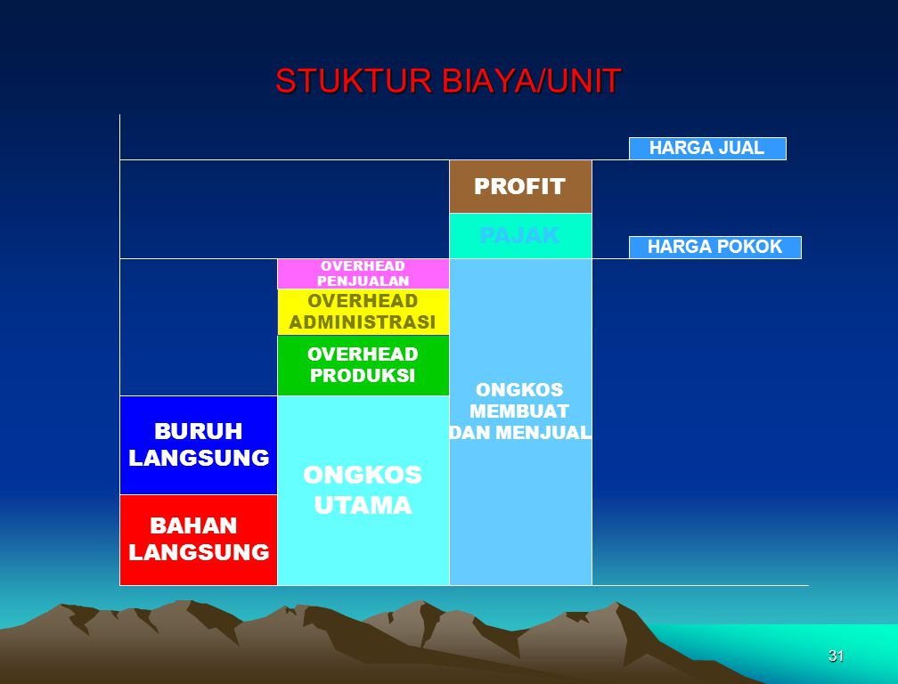 STUKTUR BIAYA/UNIT ONGKOS UTAMA PROFIT PAJAK BURUH LANGSUNG BAHAN