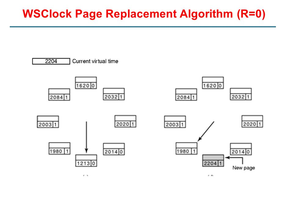 WSClock Page Replacement Algorithm (R=0)