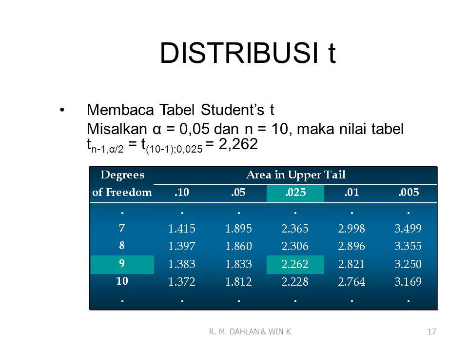 DISTRIBUSI t Membaca Tabel Student's t